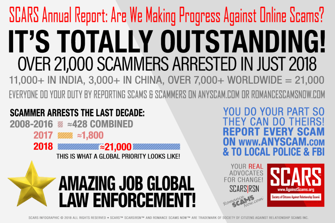 2018- Over 21,000-scammers-arrested