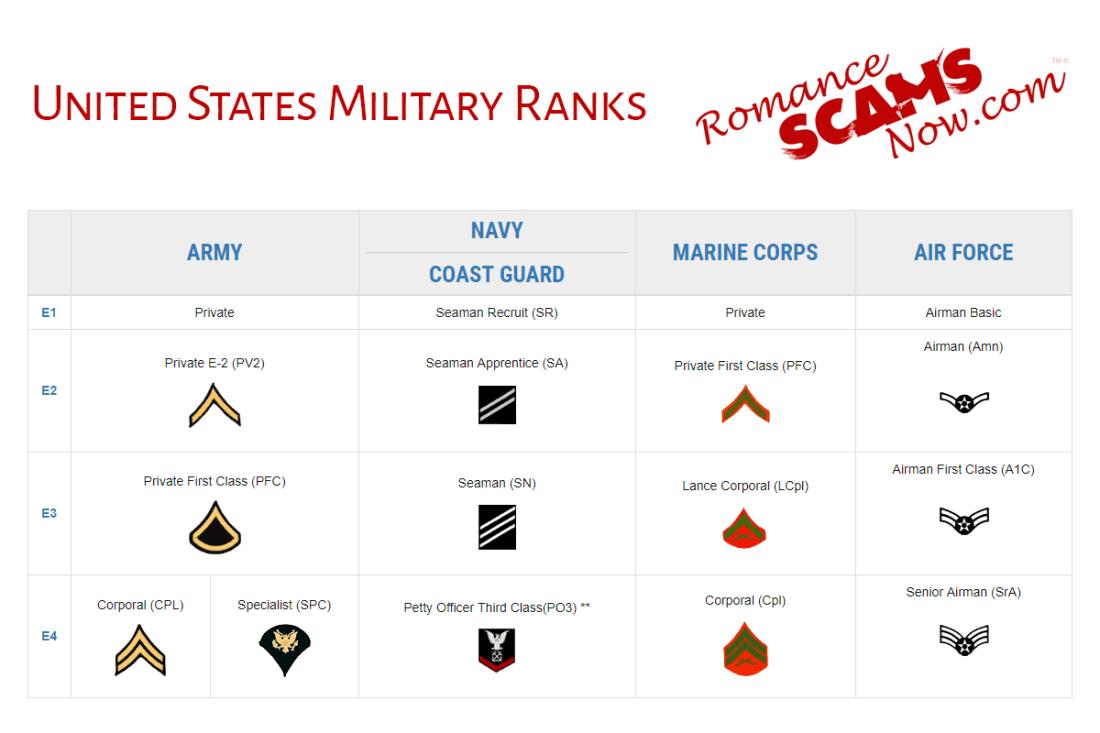 United States Military Rank Insignias - Enlisted Ranks - E1 - E4