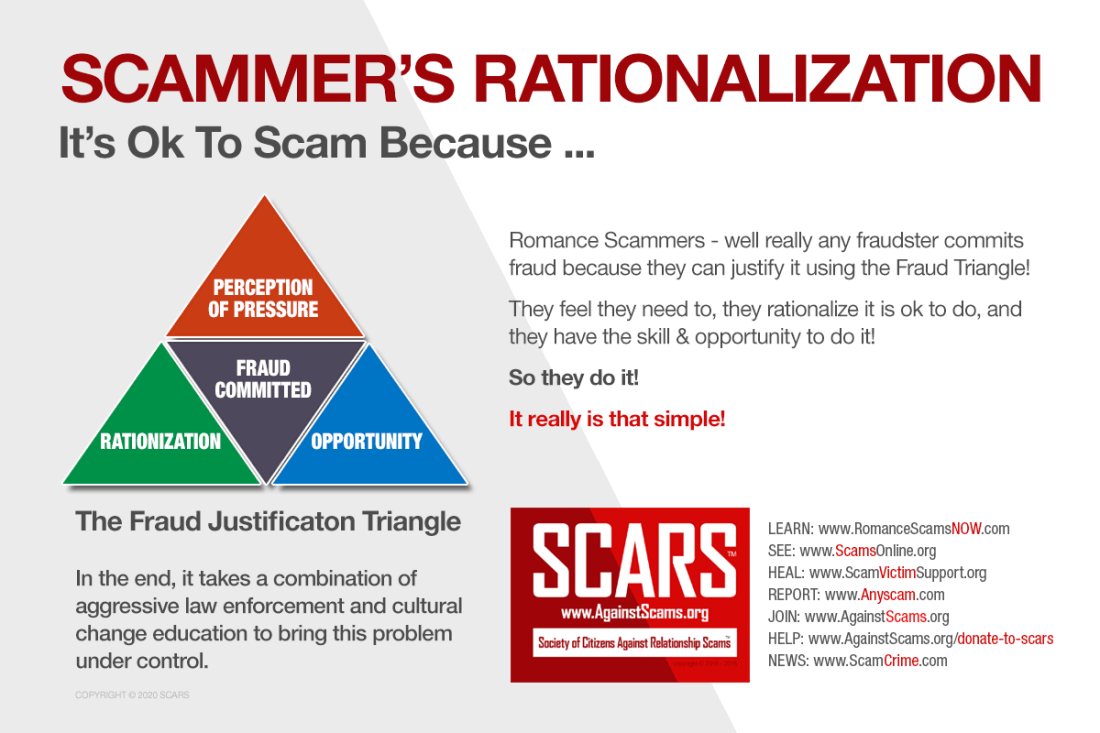 THE SCAMMER'S FRAUD JUSTIFICATION TRIANGLE