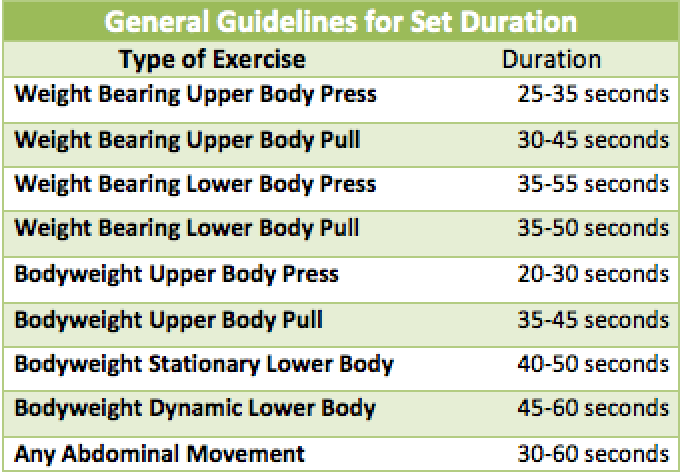 How To Design Density Training For Fat Loss