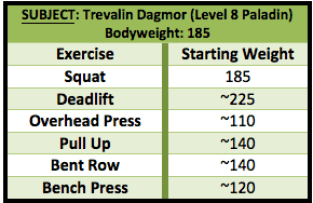 trevalin's century sets starting weights