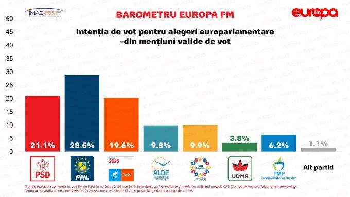 Sondaj nou, ultimul înainte de alegeri. Catastrofă pentru PSD! Cum stau PNL, Alianța USR Plus, Pro România, ALDE, Udmr 1