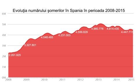 Evoluţia numărului şomerilor în Spania în perioada 2008-2015