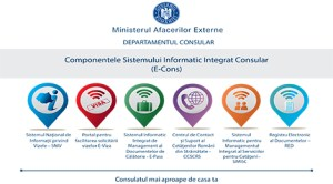 Sistemul Informatic Integrat Consular E-Cons