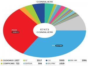 Consilieri la alegerile din 2015