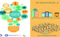 Programul Diaspora Start-up: se deschide apelul pentru propuneri de scheme de grant