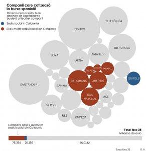 Companii care pleacă din Catalonia