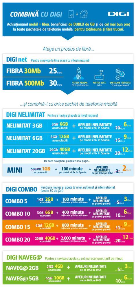 Tarife fibră optică şi telefonie mobilă şi fix Digi Mobil Spania