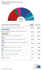 Grupuri politice in Parlamentul European in mandatul 2014-2019