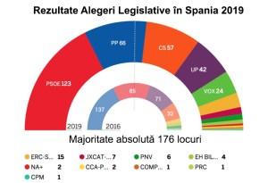 Rezultate Alegeri Legislative în Spania 2019