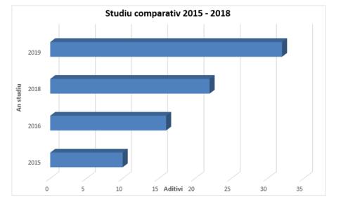 Studiu comparativ 2015-2019 privind numărul aditivilor din vopseaua de ouă