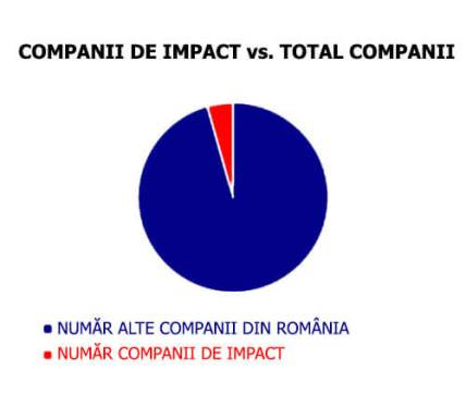 Companii de Impact vs Total Companii
