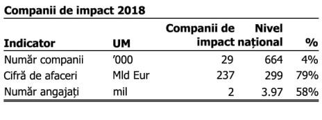 Companii de impact 2018