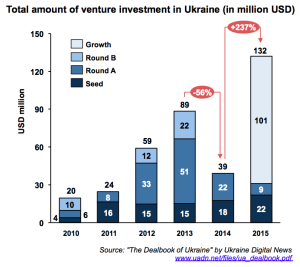 venture-investment-volume-ukraine_2010-2015
