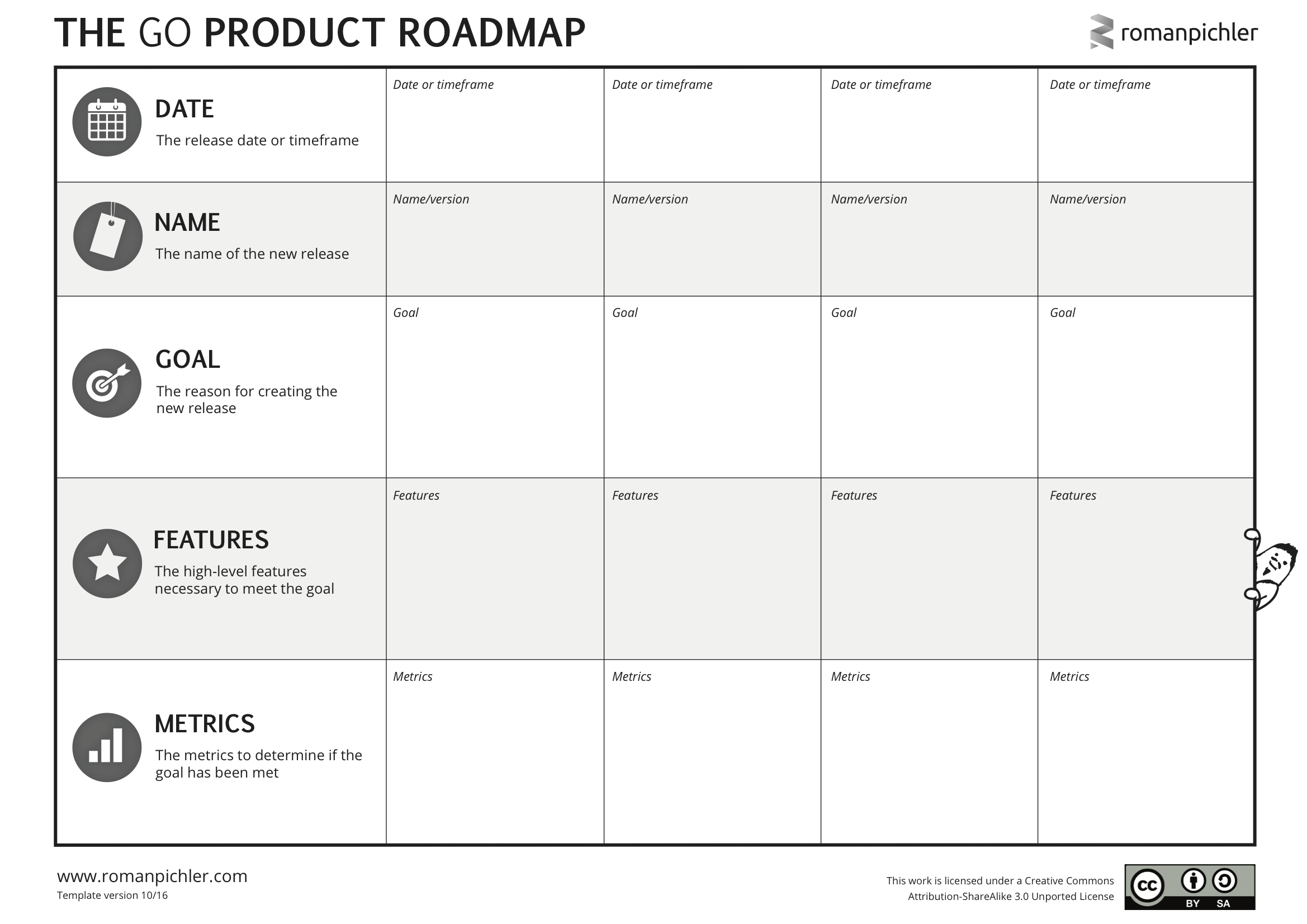 How To Choose The Right Product Roadmap Format