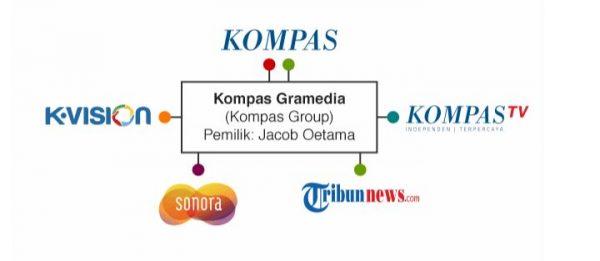 kompas group konglomerasi media