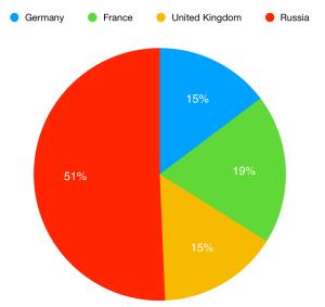 Defense spending (PPP)