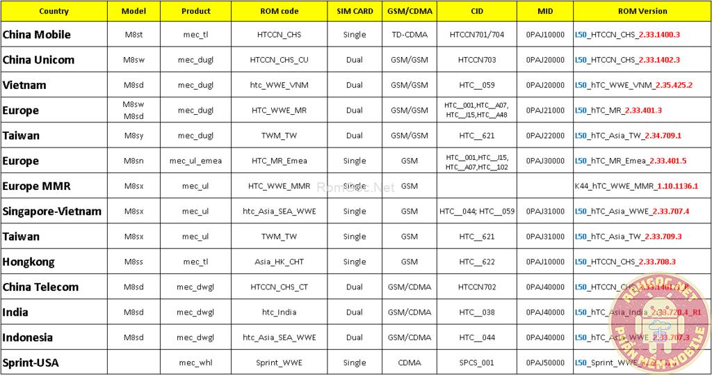TỔNG HỢP ROM HTC ONE E8 - E8 DUAL SIM: RUU, OTA, HBOOT
