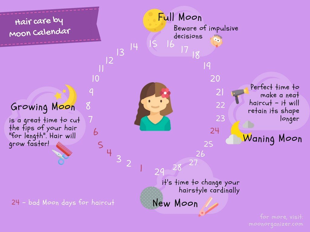 The Best Haircuts Lunar Calendar Best Days Depending On Moon Pictures
