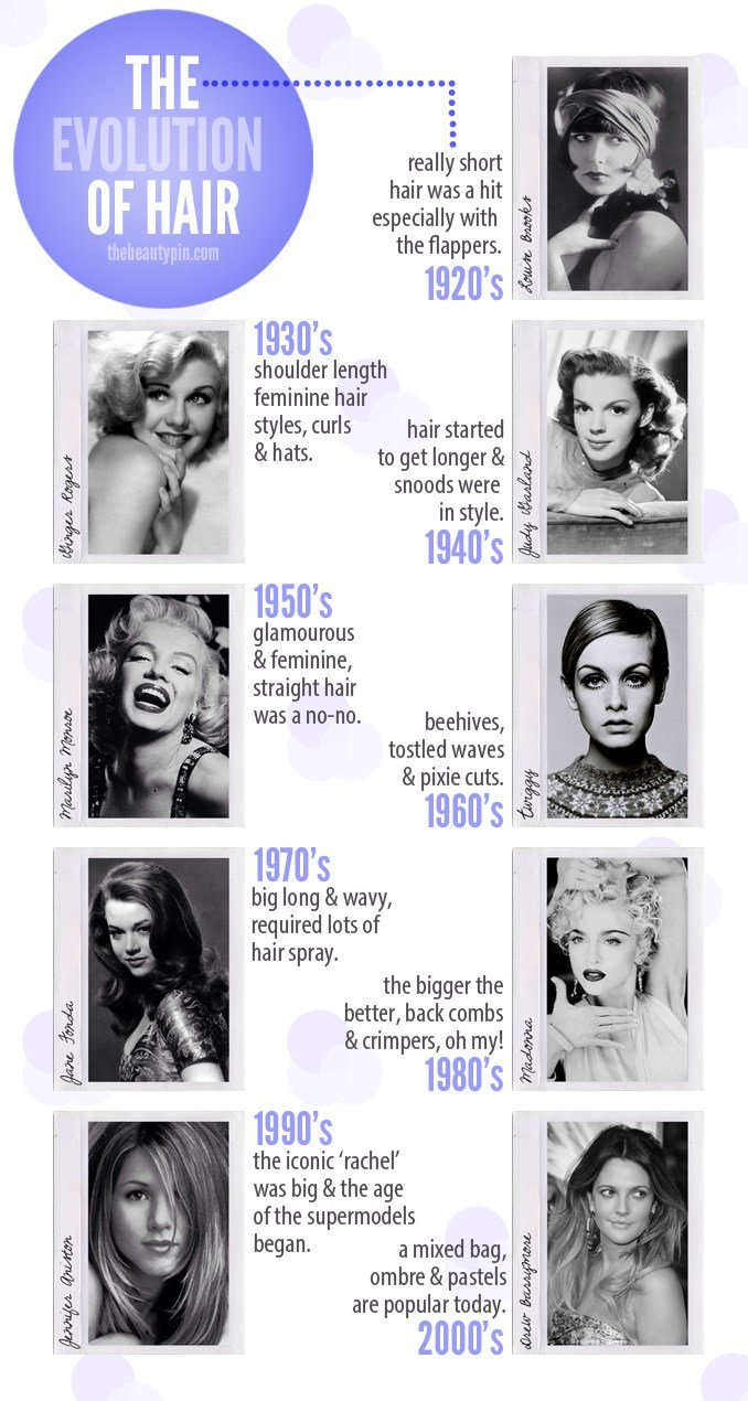 The Best The Evolution Of Hairstyles The Beauty Pin Pictures