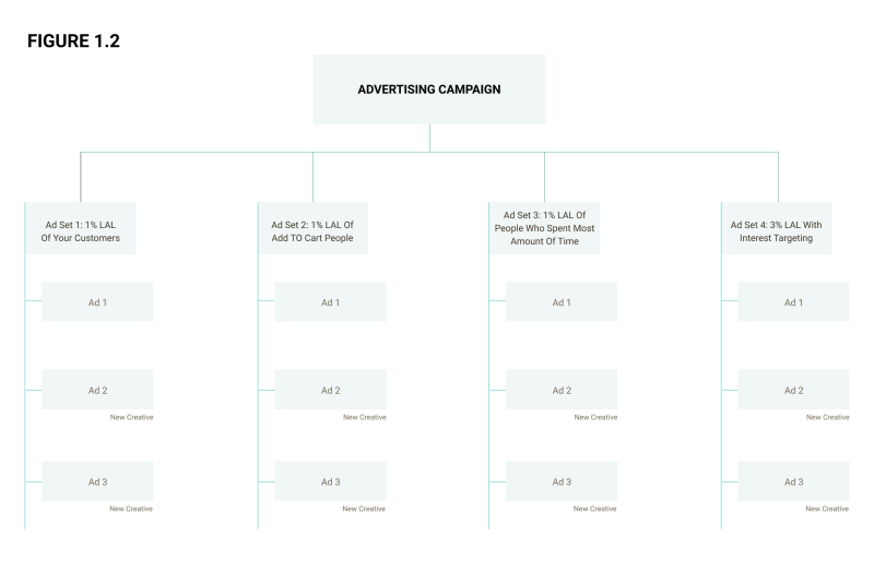 How a lookalike campaign structure looks like based on different audience sets?