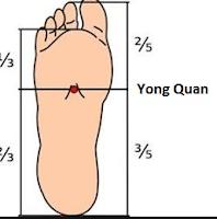 Yong Quan pont segít az egészség megőrzésben