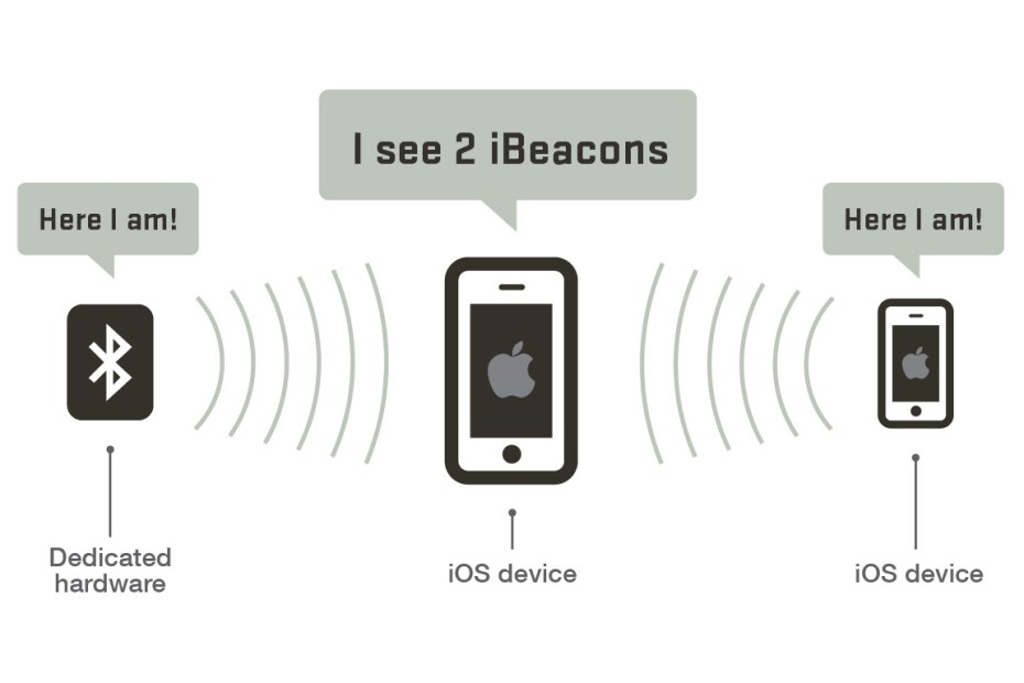 beacon communication