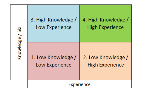 The experience / knowledge matrix