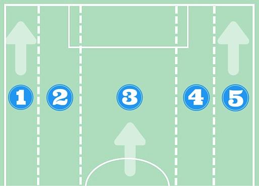 Situación inicial. Dividir el campo en pasillos verticales facilita entender de qué manera pueden generarse líneas de pase.