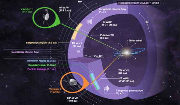 Its official! Voyager 2 has passed into interstellar space