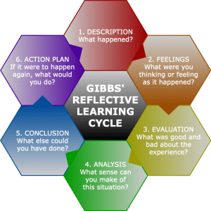 Image Description: A visual representation of Graham Gibbs' Reflective Learning Cycle