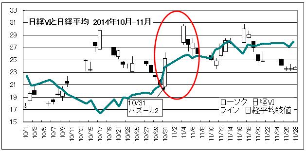 日経VIと日経平均2014バズーカ2