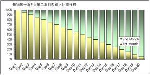 VXXの先物第一限月第二限月組入比率