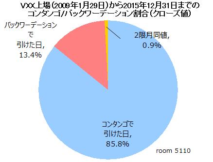 VXX上場以来のコンタンゴバックワーデーション比