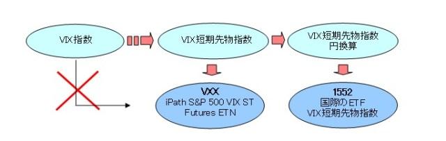 VXX連動指数