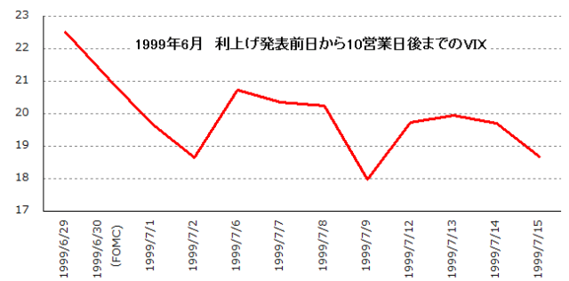 VIX_10days_afterDFOMC_199906