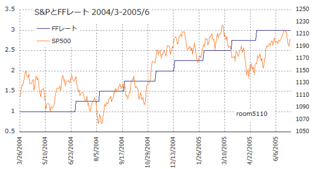sp500_ffrate_200403-200506