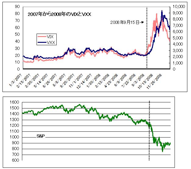 2007年1月から2008年12月のチャートrev