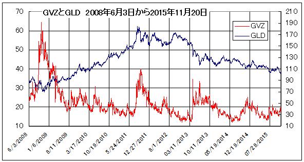 GVZとGLD_2008年6月3日から2015年11月20日
