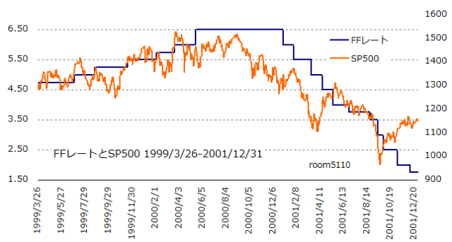 FFrate_SP50019990326-20011231chart