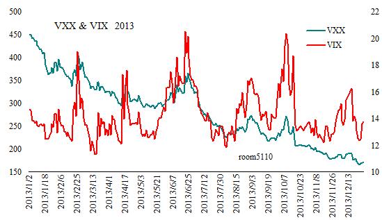 VXX_VIX_Since2013
