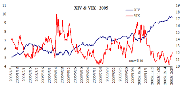 XIV_vix2005