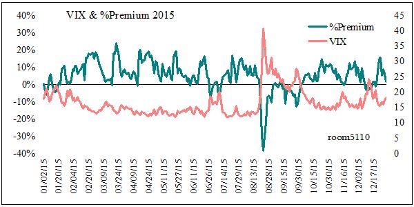 恐怖指数とpercent_premium_2015修正