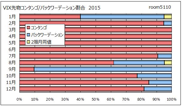 恐怖指数先物コンタンゴとバックワーデーション割合2015月別