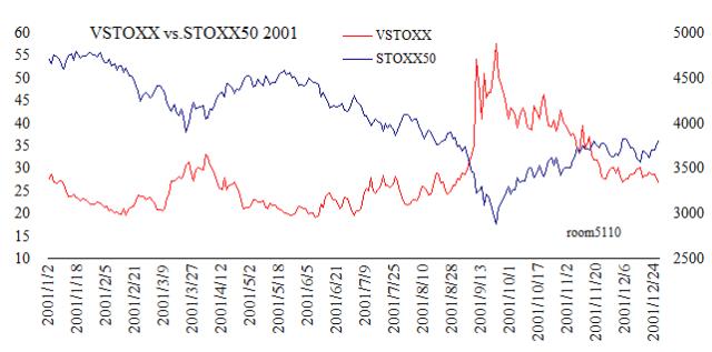 VSTOXX_STOXX50_chart2001