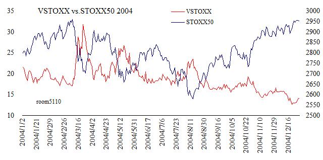 VSTOXX_STOXX50_chart2004