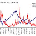 VSTOXX_STOXX50_Since1999-2016