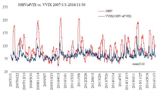 vix30iv_vvix_chart_200701to201611