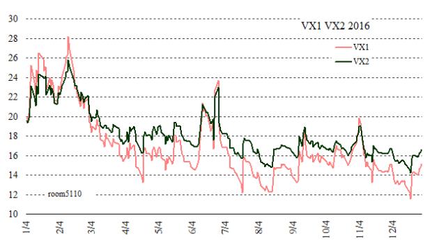 VIX Futures VX1&VX2 chart 2016