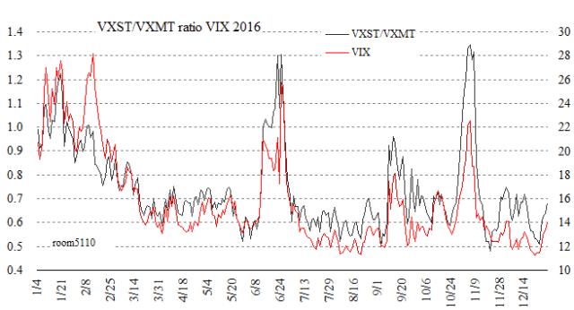 VXST_VXMTratio_chart2016